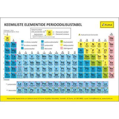 Keemiliste elementide perioodilisustabel